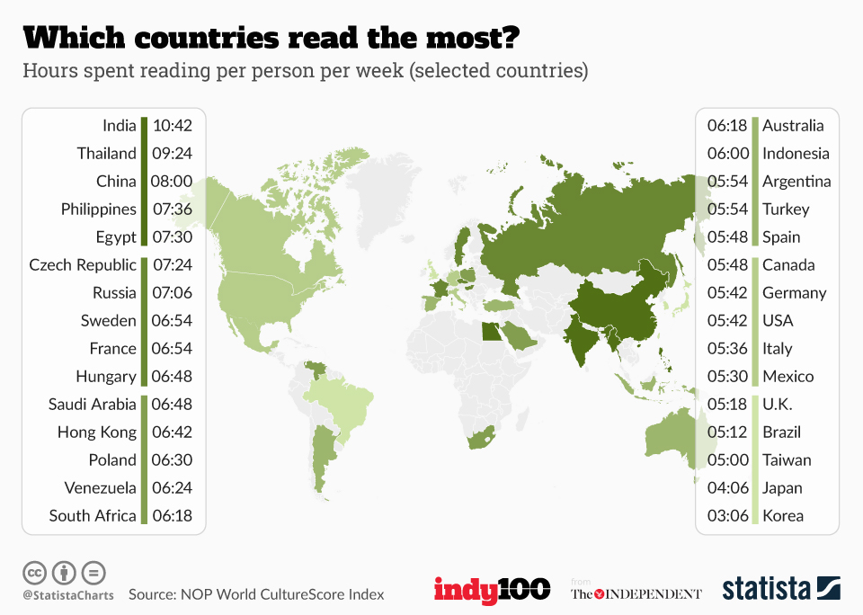 chartoftheday_6125_which_countries_read_the_most_n